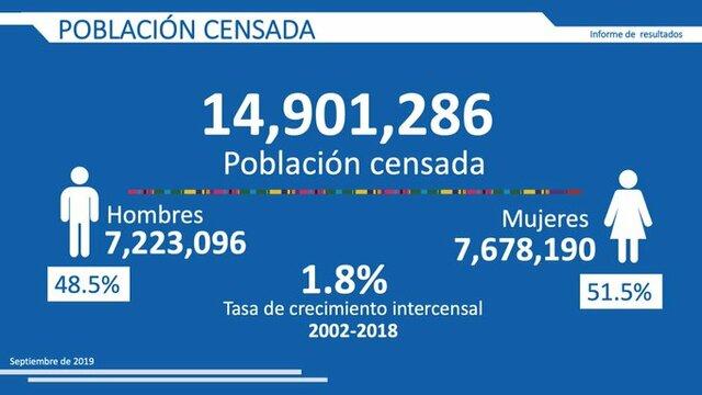 Censo de la población