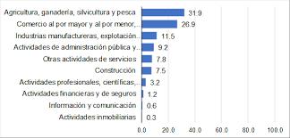 censo por primera vez elaborado por oficina estadística