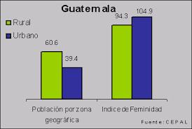 XI Censo Nacional de población