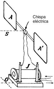 El primer detector y transmisor de ondas electromagnéticas.