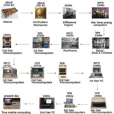 La evolución de la informática timeline
