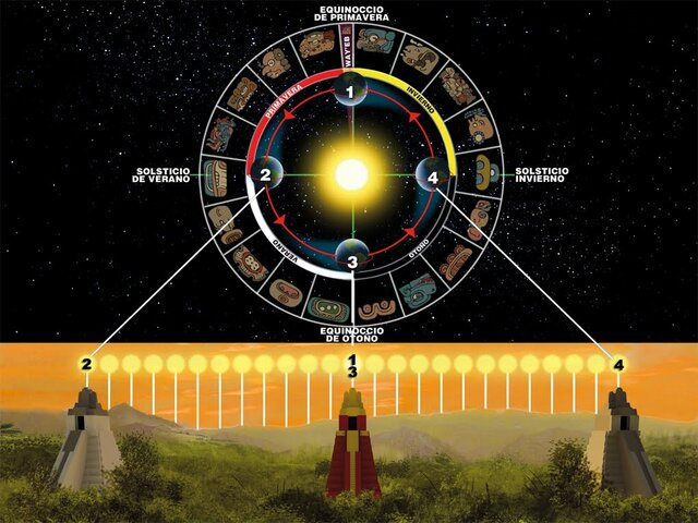 Mediciones de los ciclos solares, de la luna y los planetas