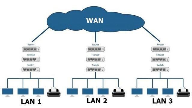 Primera red de área amplia (WAN)