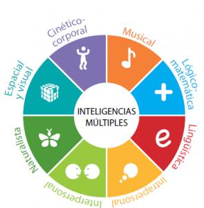 Gardner (1997) siete inteligencias