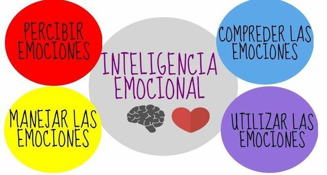 Teoría de la Inteligencia Emocional de Daniel Goleman