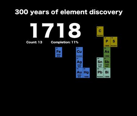 Descubrimiento de nuevos elementos