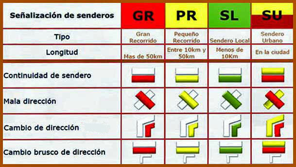 Sistema de señalización