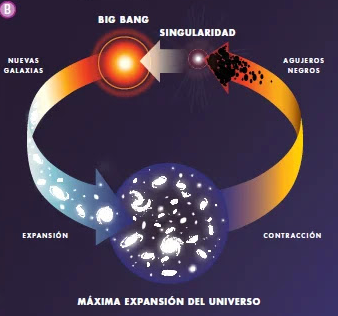Teoría del Universo Oscilante, Pulsante o Big Crush (Alexander Friedmann y Richard Tolman)