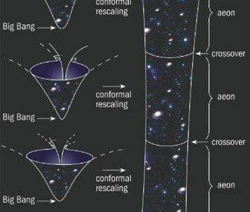 Cosmologia cíclica conforme (Roger Penrose y Vahe Gurzadyan)