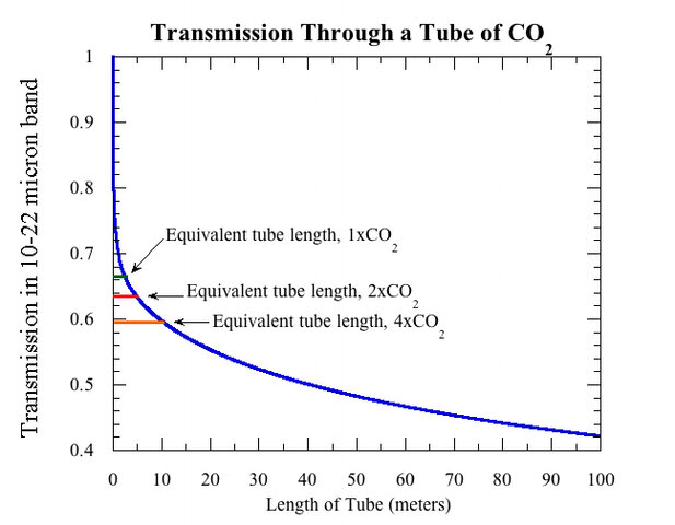 Discovery that CO2 in tiny concentrations can absorb parts of the infrared spectrum