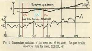 Guy Callendar shows that temperatures had risen over the previous century