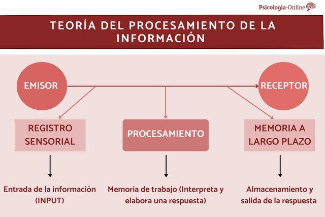 Autores de la teoría del procesamiento de la información