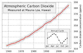 The keeling project has proven CO2 levels have risen