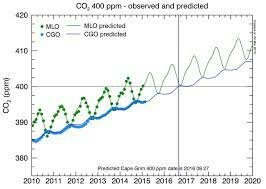 CO2 in the atmosphere has passed 400 ppm