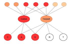 La inteligencia artificial y del modelo cognitivo, llamada conexionismo