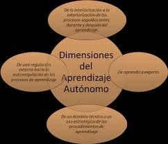 LA AUTO REGULACION COMO PROCESO COMPLEJO EN EL APRENDIZAJE el aprendizaje del individuo peninsular