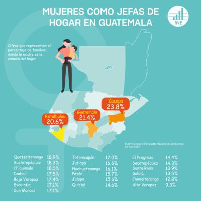 Linea de tiempo Estadística en Guatemala timeline