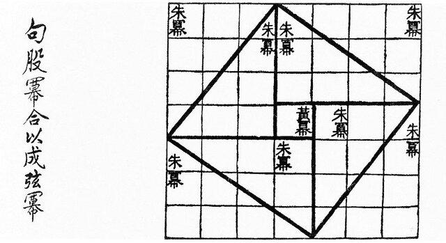 Las matemáticas y aportes Chinos