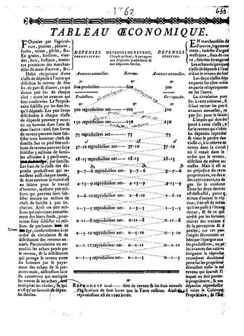 Aparición de ideas fisiócratas. Siglo XVIII