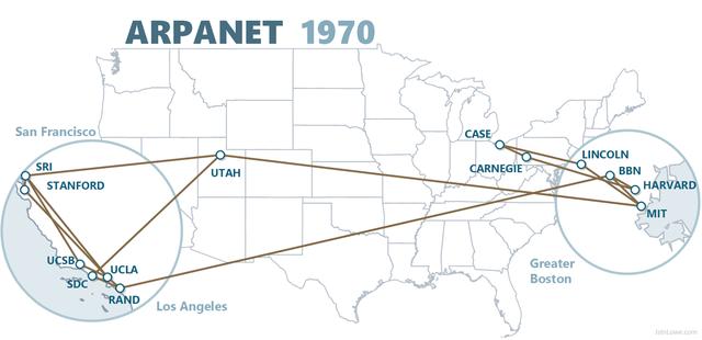 Создание ARPANet (День рождение Интернета)