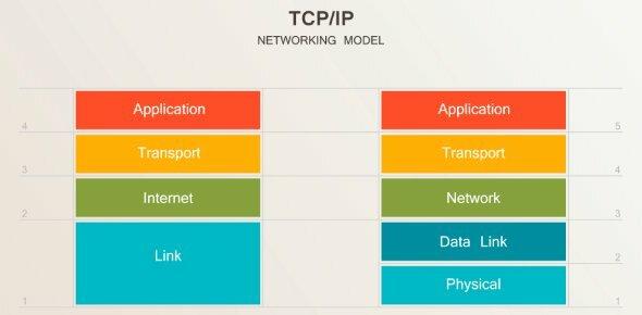 Начало использования интернет-протокола TCP/IP широкой общественностью