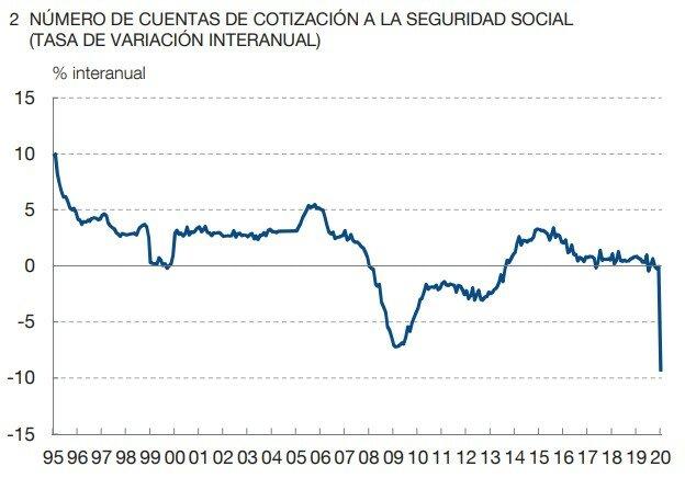 Crisis econòmica Espanyola (econòmic)