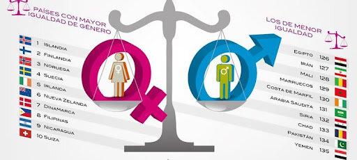 Indice de Equidad de Género (ieg)