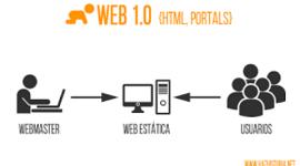 La historia de la Web timeline