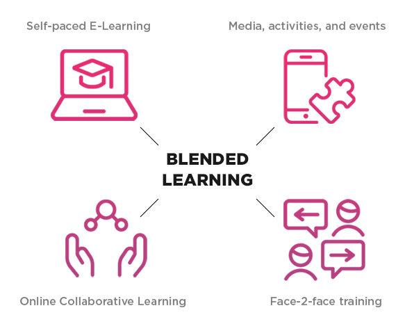 EL BLENDED LEARNING