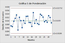 Gráfica de estadísticas para controlar las variables del producto.