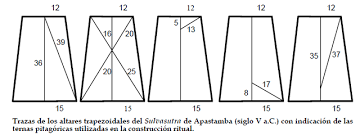 200 A.C. EL TEOREMA DE PITÁGORAS EN LA INDIA