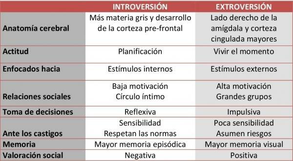 Carl Jung, plantea otra tipología en 2 categorías: Introvertidos y Extrovertidos.