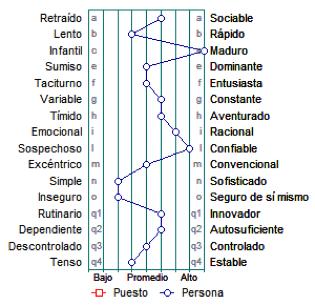 Personalidad de los 16 Factores (16 PF)