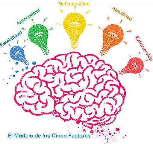Teoría integradora de la personalidad