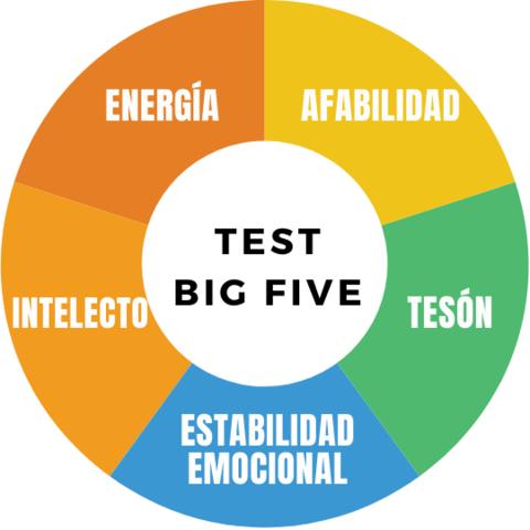 """o """"Cinco Grandes Rasgos de la Personalidad"""" (Big Five), diseñados por Caprara, Barbaranelli, Borgogni y Perugini (1993) Teoría integradora de la personalidad"""