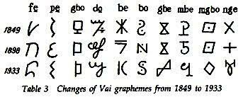 Writing system are invented