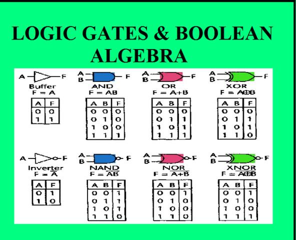 Boole- álgebra booleana
