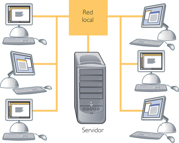 Sistemas operativos de tiempo compartido+