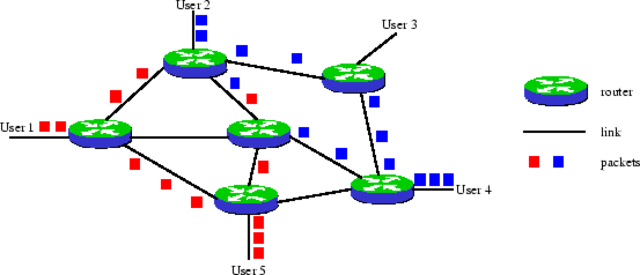Packet switching+