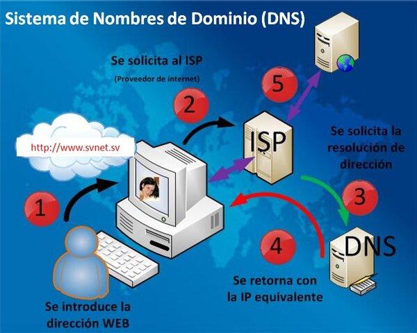 Sistema de nombres por dominio+