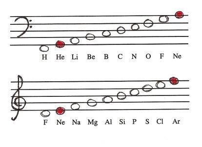Ley de las octavas