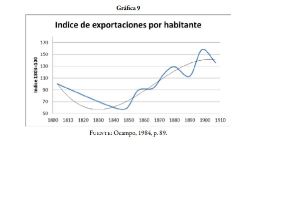 1850 se supera el nivel bruto de exportaciones
