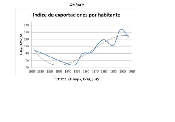 Censo economico de 1846