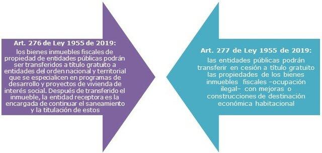 Cambios ley 277
