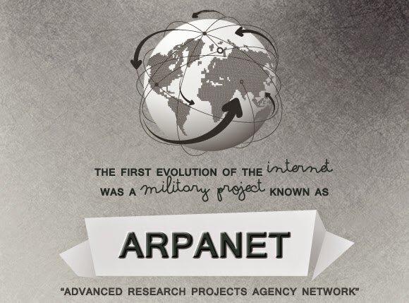 ARPANET (foto)