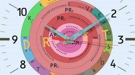 Geokronoloogiline skaala Julianna R2 timeline