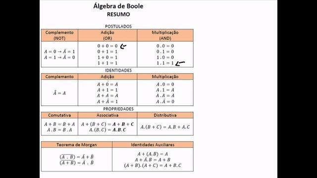 Nace el álgebra de Boole de la mano de George Boole. Se inician los estudios de la lógica simbólica.