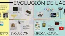 EVOLUCIÓN DE LAS TIC EN LA EDUCACIÓN timeline