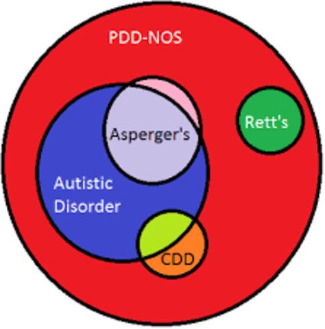 PDD NOS y Síndrome de Asperger