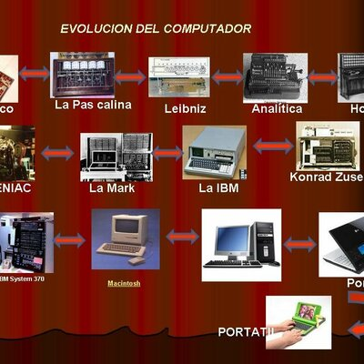 Origen y evolucion del computador  timeline